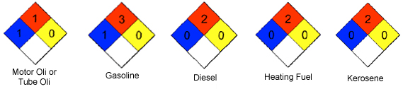 sample hazard signs, motor oil, gasoline, diesel, heating fuel, kerosene